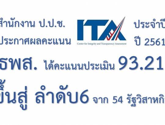 ธพส. ได้คะแนน ITA 93.21 ขึ้นสู่ลำดับที่ 6 ของ 54 รัฐวิสาหกิจ